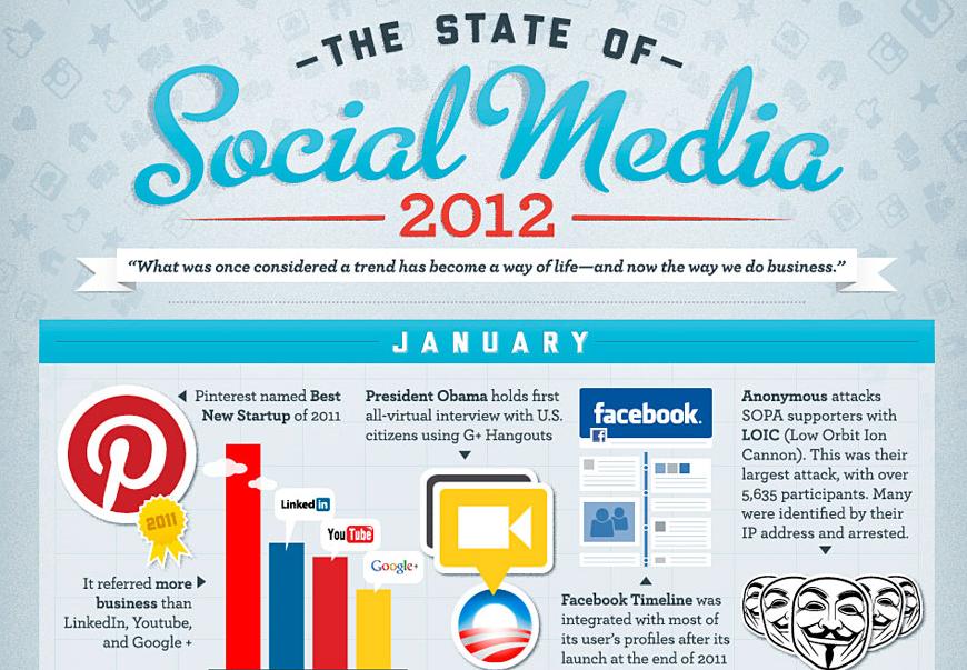 State of Social Media 2012